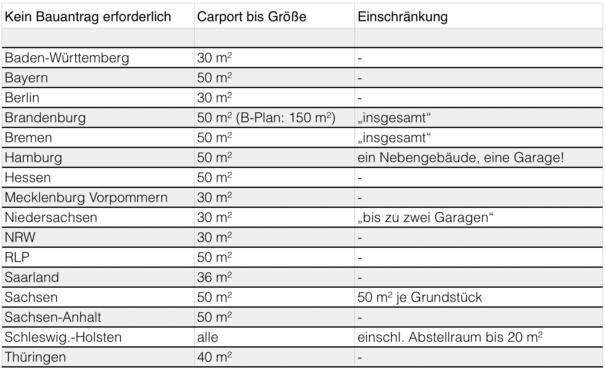 Carport Baugenehmigung - Checkliste keine Baugenehmigung erforderlich Bundesländer