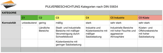 Carportfarbe - Kategorien Korrosivität Tabelle